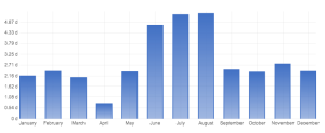 Internet usage from May 2012-April 2013
