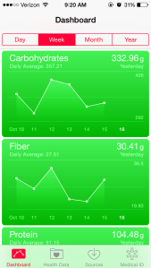 Apple's healthkit app displaying my recent carbohydrate and fiber intake.