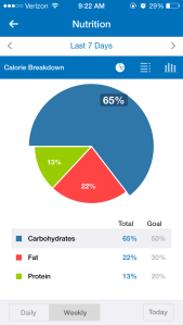 A pie chart of my carbohydrate, fat, and protein intake from the last week.