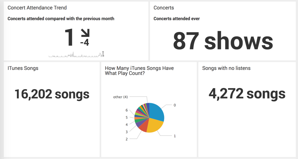 Screen image showing 5 dashboard panels. Clockwise, the upper left shows a trending indicator of concerts attended per month, displaying 1 for the month of December and a net decrease of 4 from the previous month. The next shows the overall number of concerts attended, 87 shows. The next shows the number of iTunes library songs with no listens: 4272. The second to last shows a pie chart showing that nearly 30% of the songs have 0 listens, 23% have 1 listen, and the rest are a variety of listen counts. The last indicator shows the total number of songs in my iTunes library, or 16202.