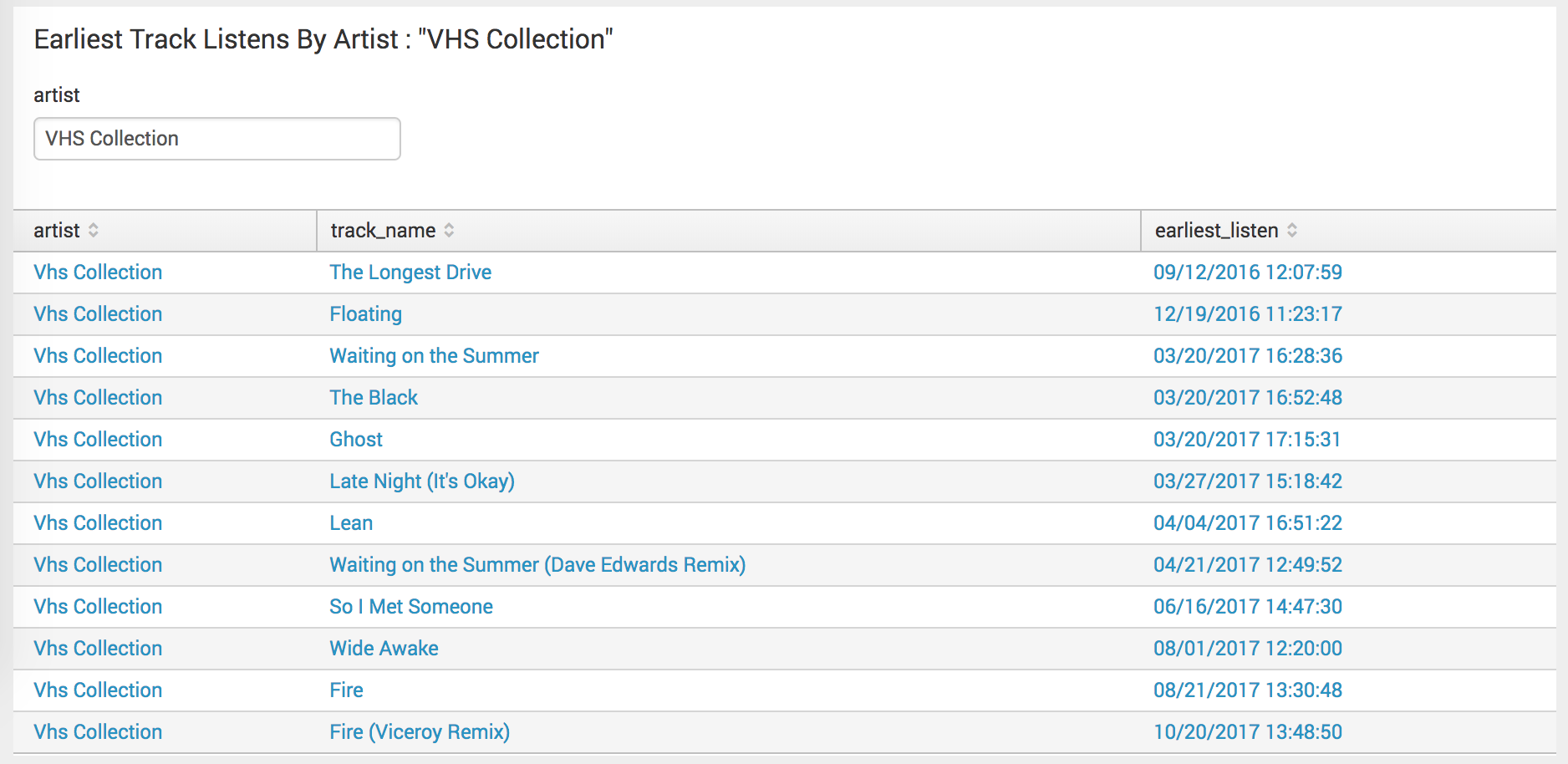 Screen image of a chart showing the earliest listens of tracks by the band VHS collection.