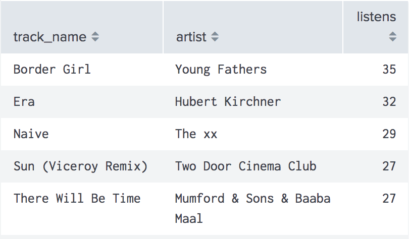 Table showing top songs and the corresponding artist and listen count for the song. Border Girl by Young Fathers with 35 was first, followed by Era by Hubert Kirchner with 32, Naive by the xx with 29, Sun (Viceroy Remix) by Two Door Cinema Club with 27 and There Will Be Time by Mumford & Sons with Baaba Maal also with 27 listens.