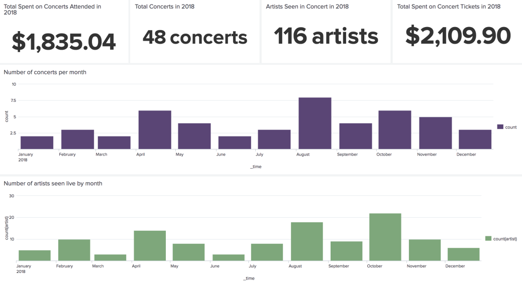 Screen capture of 4 single value data points, followed by 2 bar charts. Single value data points are total spent on concerts attended in 2018 ($1835.04), total concerts in 2018 (48), artists seen in concert in 2018 (116 artists), and total spent on concert tickets in 2018 ($2109). The first bar chart shows the number of concerts attended per month, 2 in January, 3 in February, 2 in March, 6 in April, 4 in May, 2 in June, 3 in July, 8 in August, 4 in September, 6 in October, 5 in November, and 3 so far in December. The last bar chart is the number of artists seen by month: 5 in Jan, 10 in Feb, 3 in March, 14 in April, 8 in May, 3 in June, 8 in July, 18 in August, 9 in Sep, 22 in Oct, 10 in Nov, 6 in December.