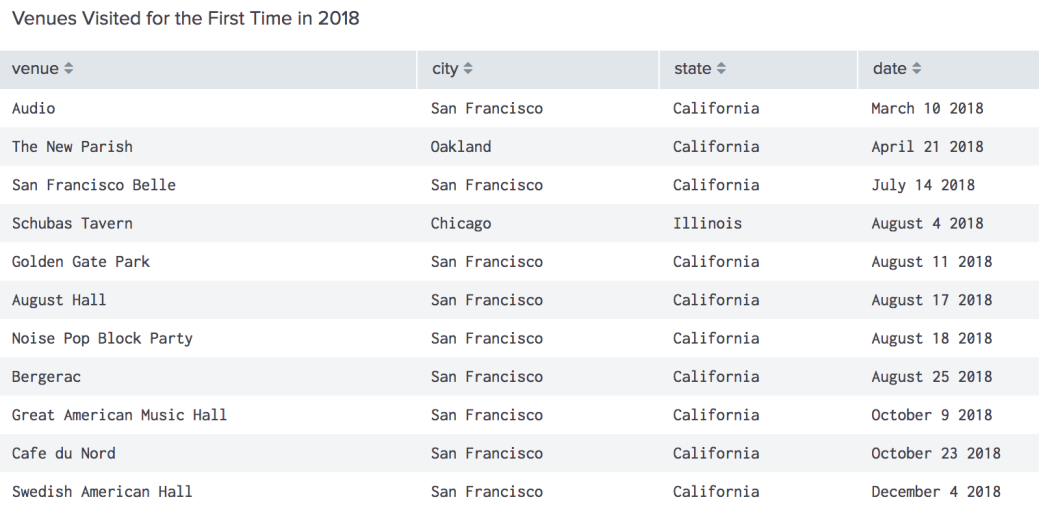 Screen capture listing venues visited for the first time in 2018, with venue, city, state, and date listed. Notable ones mentioned in text, full list of venue names: Audio, The New Parish, San Francisco Belle, Schubas Tavern, Golden Gate Park, August Hall, Noise Pop Block Party, Bergerac, Great American Music Hall, Cafe du Nord, Swedish American Hall.