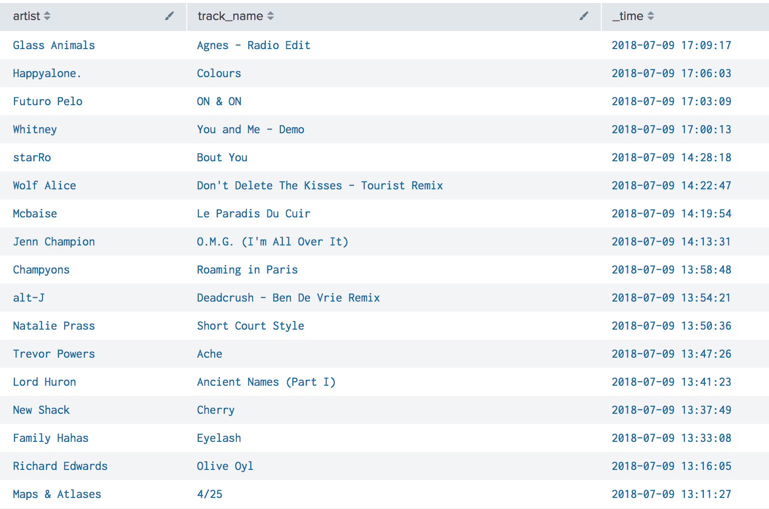 Screen capture showing Splunk search results of artist, track_name, and time from July 9th. Songs near Jenn Champion's song in time include Mcbaise - Le Paradis Du Cuir, Wolf Alice - Don't Delete the Kisses (Tourist Remix) and Champyons - Roaming in Paris.