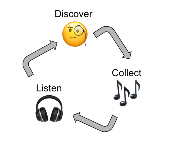A flowchart showing Discover -> Collect -> Listen in a triangle, with listen connecting back to discover