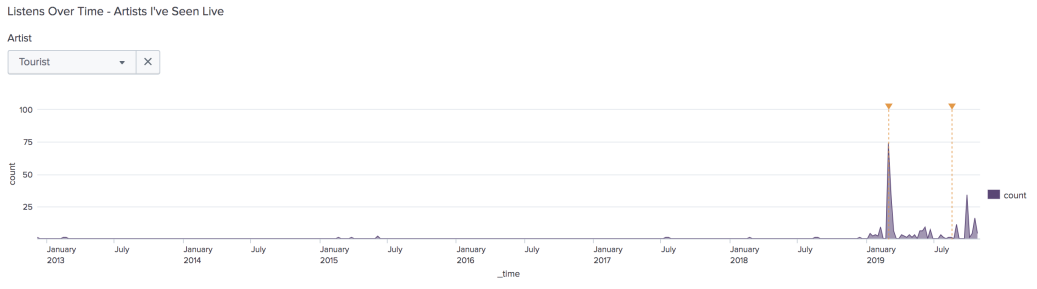 Area graph showing fewer than 5 listens for Tourist in February 2013, then another few blips of listens in the first half of 2015, then a gap until July 2017 with a blip of listens, then another blip in January 2018 and August 2018, then an increase to about 10 listens starting in January 2019, then a huge spike in March 2019 to 75 listens, coinciding with a concert date of March 3, then it drops off to a consistent 5-10 listens for the next few months until a concert date in mid-August, after which the spikes go up to 11, then 0, then 34, then 5 for subsequent months until November.