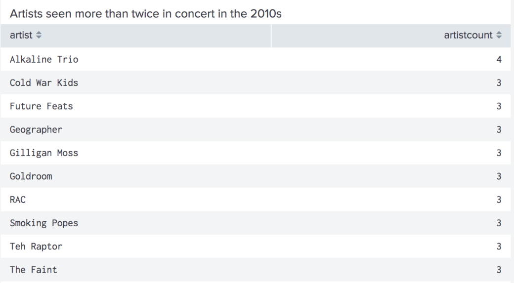 Artists seen more than twice in the 2010s: Alkaline Trio, 4 times, Cold War Kids, Future Feats, Geographer, Gilligan Moss, Goldroom, RAC, Smoking Popes, Teh Raptor, and The Faint I've seen 3 times each.
