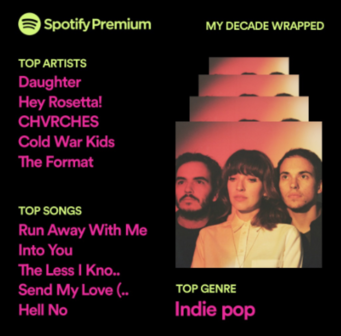 My top 5 artists and tracks for the 2010s according to spotify, described in the surrounding text, and the top genre is Indie Pop