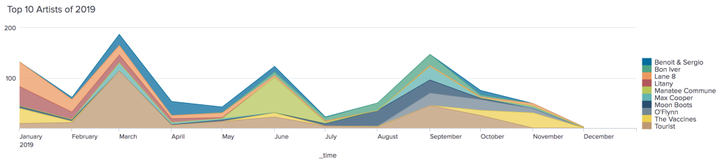 Area graph showing the top 10 artists listening counts over time. There is a big spike in March corresponding to Tourist, another blob in June corresponding with Manatee Commune, and a good mix in September with Max Cooper, Bon Iver, Moon Boots, O'Flynn, and Tourist all taking up some time (which corresponds with concerts for all of those artists too)(but that data is not in this graph).