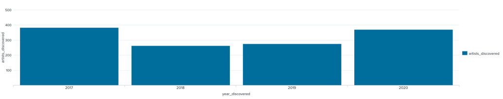 Chart depicts 260ish artists discovered in March, April, and May of 2018, 280 discovered in 2019, and 360 discovered in 2020. Second chart shows the same data but adds 2017, with 390 artists discovered