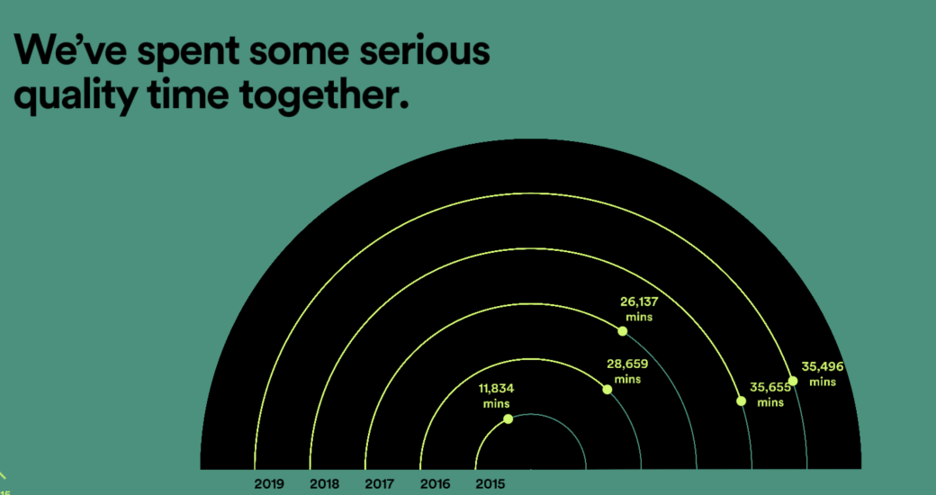 "Screenshot of Spotify Wrapped graphic showing ""we spend some serious time together"""