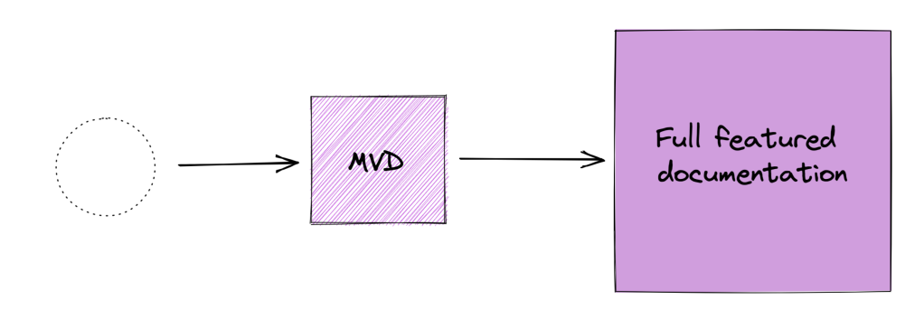 Diagram showing an empty circle with a dotted line border and an arrow pointing to a pink shaded square labeled MVD, which points to a larger pink filled in square labeled full featured documentation.