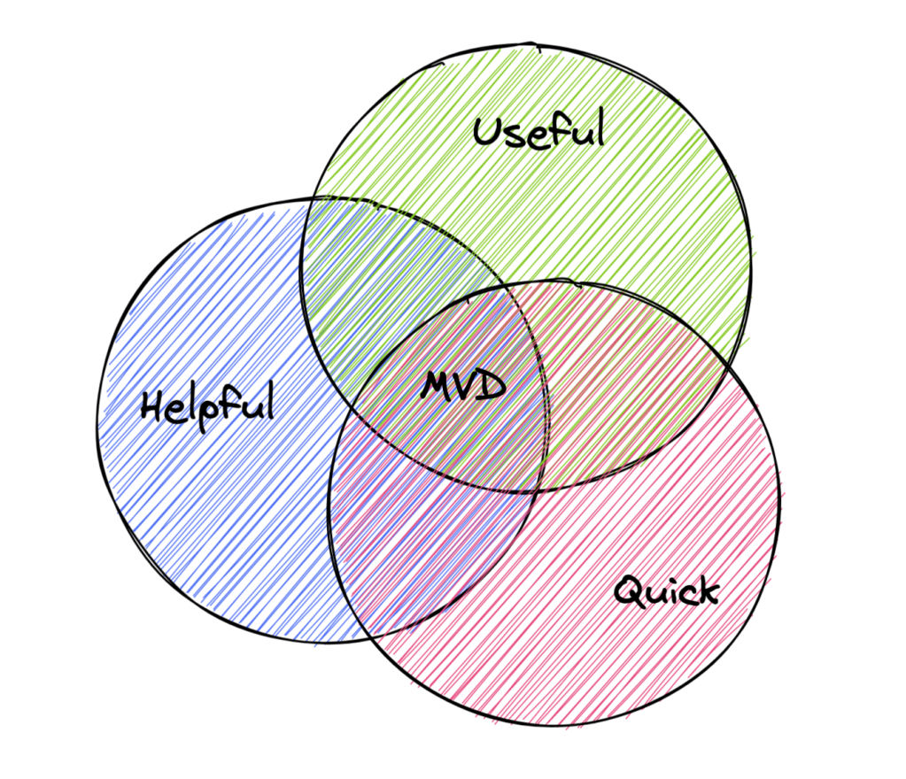 Venn diagram with overlapping circles of Helpful, Useful, and Quick intersecting to form MVD.