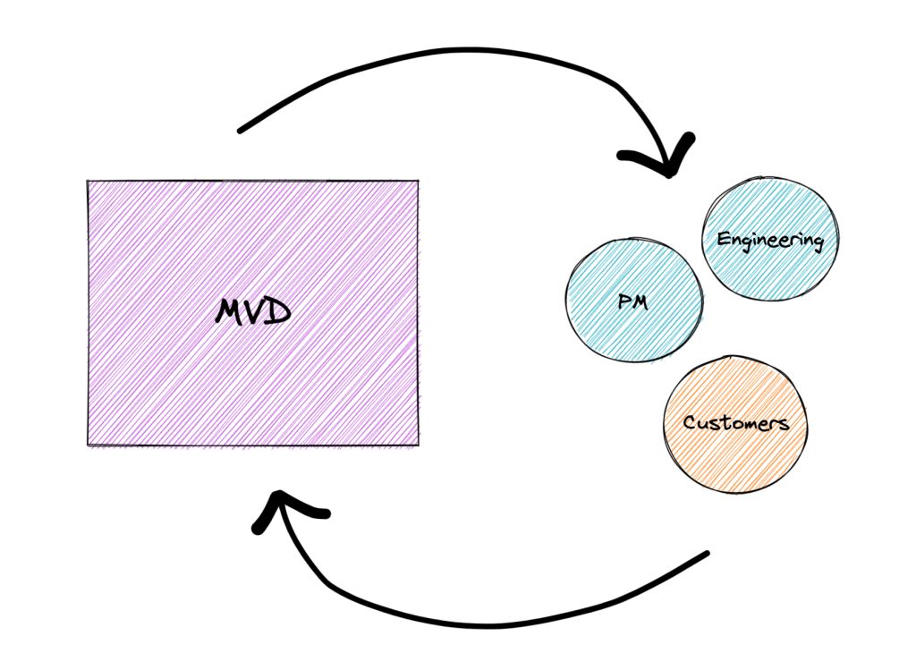 Diagram showing an MVD shaded rectangle with an arrow pointing across to circles with PM, engineering, and customers, then another arrow pointing back to MVD, to emphasize the importance of a feedback loop for your MVD.